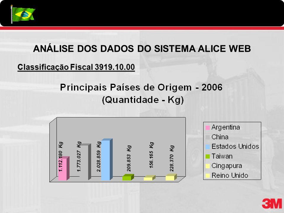 Classificação Fiscal 3919.10.00 1.112.180 Kg1.773.027 Kg 209.853 Kg228.370 Kg 2.028.859 Kg 156.165 Kg ANÁLISE DOS DADOS DO SISTEMA ALICE WEB