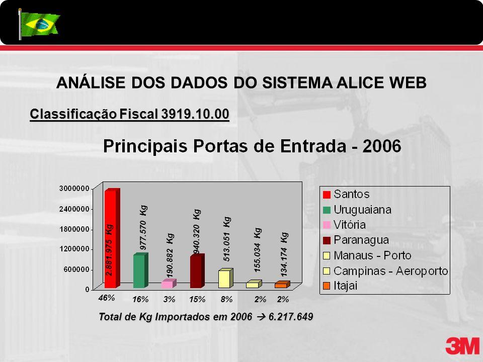 Classificação Fiscal 3919.10.00 46% 3%8%2% Total de Kg Importados em 2006 6.217.649 2.881.975 Kg 190.882 Kg 513.051 Kg 134.174 Kg ANÁLISE DOS DADOS DO