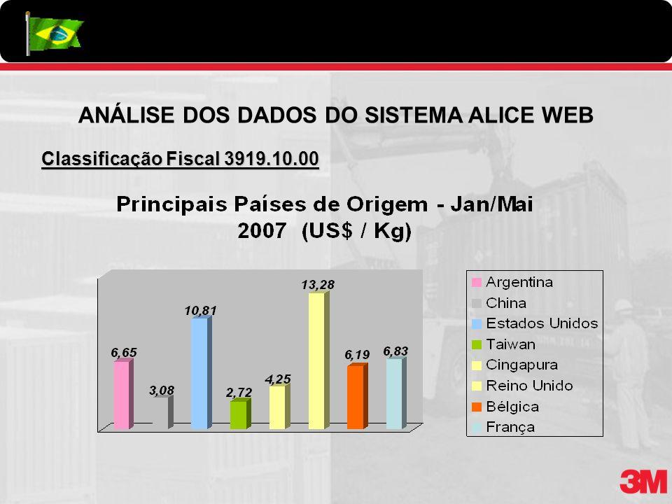 Classificação Fiscal 3919.10.00 ANÁLISE DOS DADOS DO SISTEMA ALICE WEB