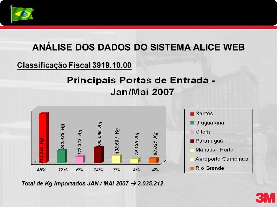 Classificação Fiscal 3919.10.00 Total de Kg Importados JAN / MAI 2007 2.035.212 912.222 Kg 45%7% 138.681 Kg 79.135 Kg122.313 Kg 290.096 Kg 240.436 Kg