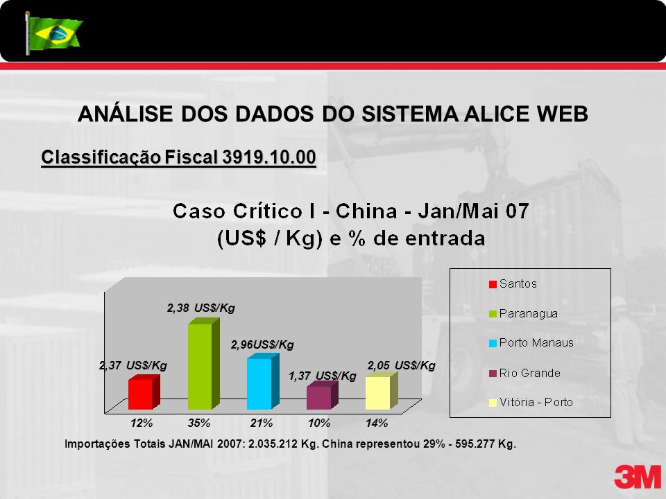 Classificação Fiscal 3919.10.00 Importações Totais JAN/MAI 2007: 2.035.212 Kg. China representou 29% - 595.277 Kg. 12% 35% 2,37 US$/Kg 2,38 US$/Kg 21%
