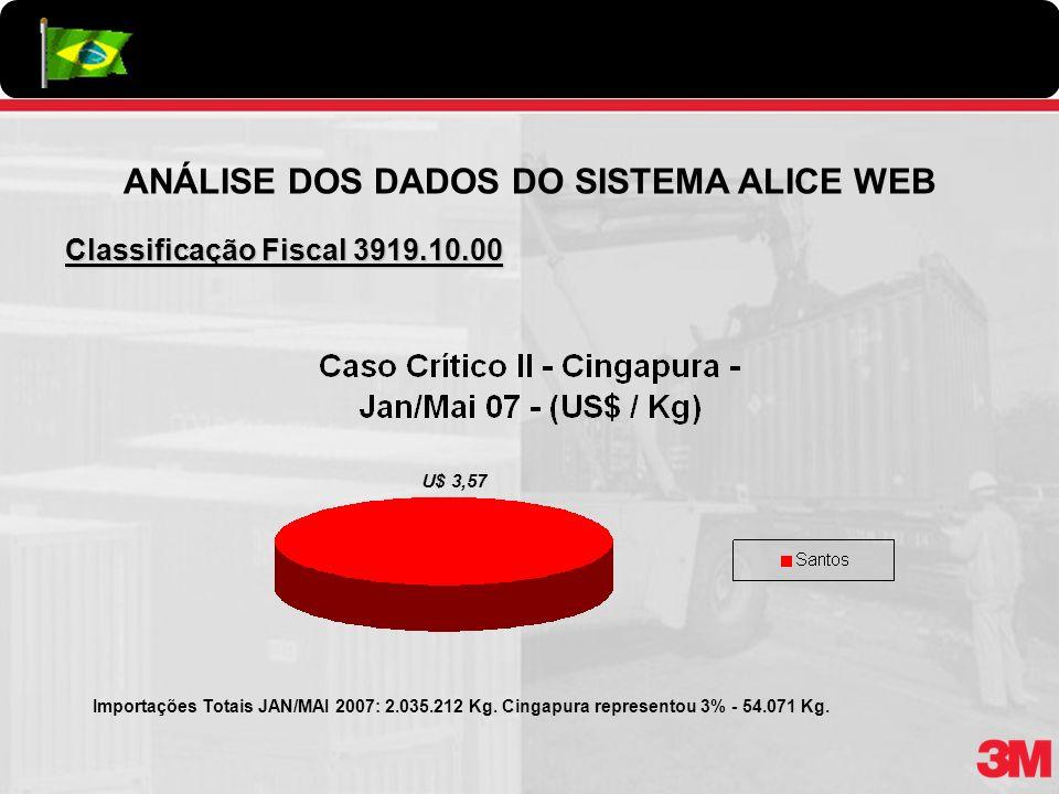 ANÁLISE DOS DADOS DO SISTEMA ALICE WEB Classificação Fiscal 3919.10.00 Importações Totais JAN/MAI 2007: 2.035.212 Kg. Cingapura representou 3% - 54.07