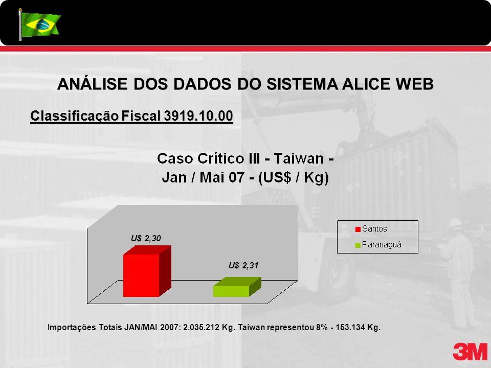 ANÁLISE DOS DADOS DO SISTEMA ALICE WEB Classificação Fiscal 3919.10.00 U$ 2,31 U$ 2,30 Importações Totais JAN/MAI 2007: 2.035.212 Kg. Taiwan represent