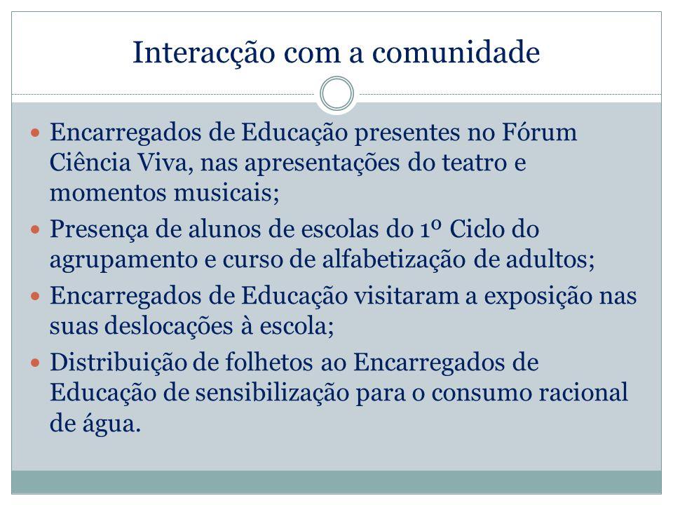 Interacção com a comunidade Encarregados de Educação presentes no Fórum Ciência Viva, nas apresentações do teatro e momentos musicais; Presença de alu
