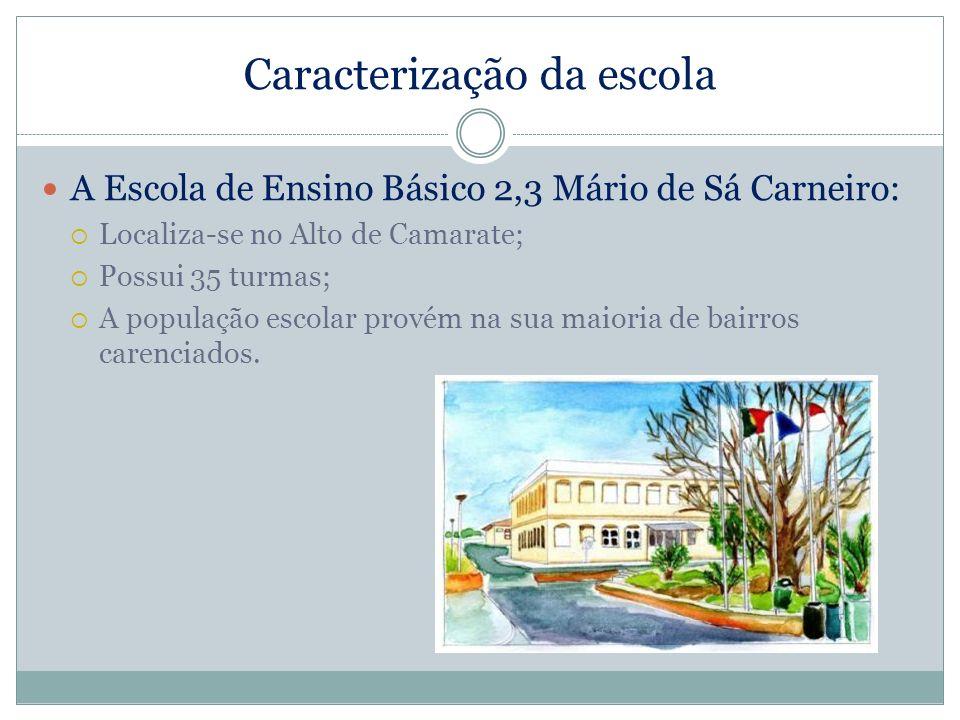 Caracterização da escola A Escola de Ensino Básico 2,3 Mário de Sá Carneiro: Localiza-se no Alto de Camarate; Possui 35 turmas; A população escolar pr