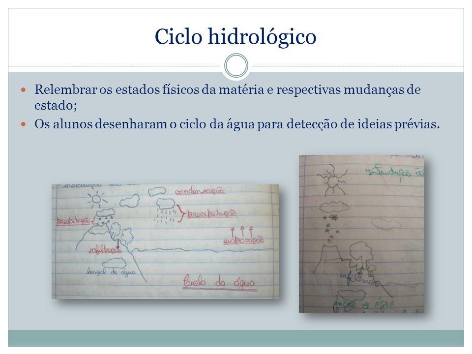 Ciclo hidrológico Relembrar os estados físicos da matéria e respectivas mudanças de estado; Os alunos desenharam o ciclo da água para detecção de idei