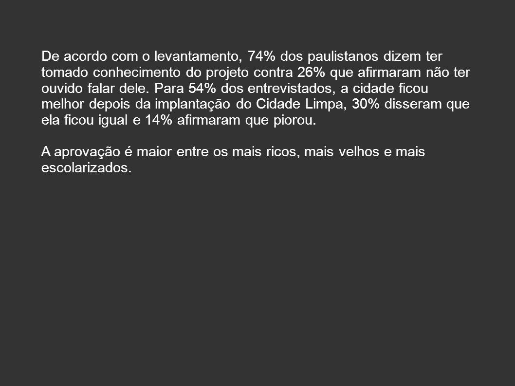 De acordo com o levantamento, 74% dos paulistanos dizem ter tomado conhecimento do projeto contra 26% que afirmaram não ter ouvido falar dele. Para 54