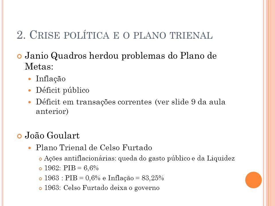 2. C RISE POLÍTICA E O PLANO TRIENAL Janio Quadros herdou problemas do Plano de Metas: Inflação Déficit público Déficit em transações correntes (ver s