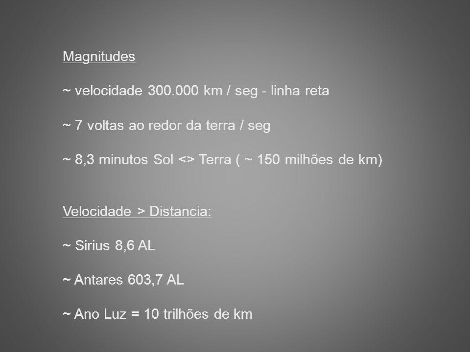 Magnitudes ~ velocidade 300.000 km / seg - linha reta ~ 7 voltas ao redor da terra / seg ~ 8,3 minutos Sol <> Terra ( ~ 150 milhões de km) Velocidade