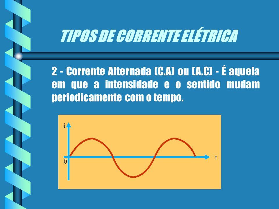 TIPOS DE CORRENTE ELÉTRICA 1 - Corrente Contínua (C.C) - É aquela em que o sentido e a intensidade permanecem constantes com o tempo. 0 t i A