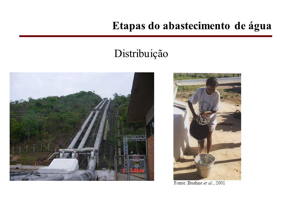 Distribuição Fonte: Buehne et al., 2001 Etapas do abastecimento de água