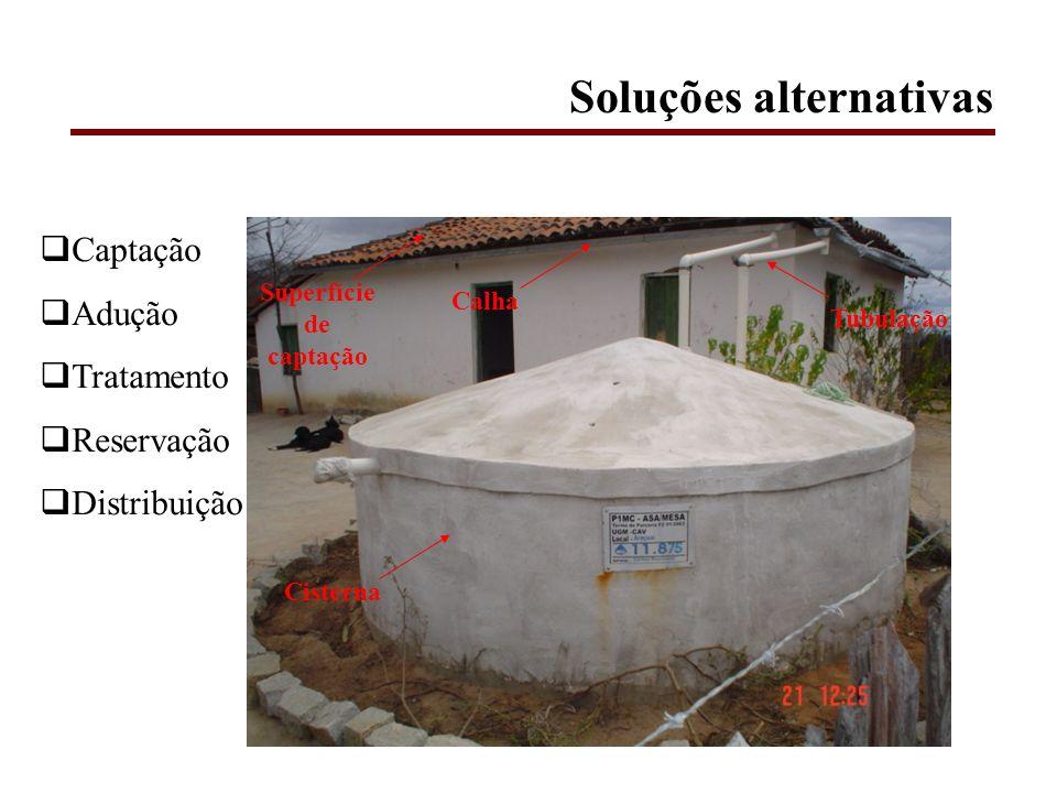 Soluções alternativas Superfície de captação Calha Tubulação Cisterna Captação Adução Tratamento Reservação Distribuição