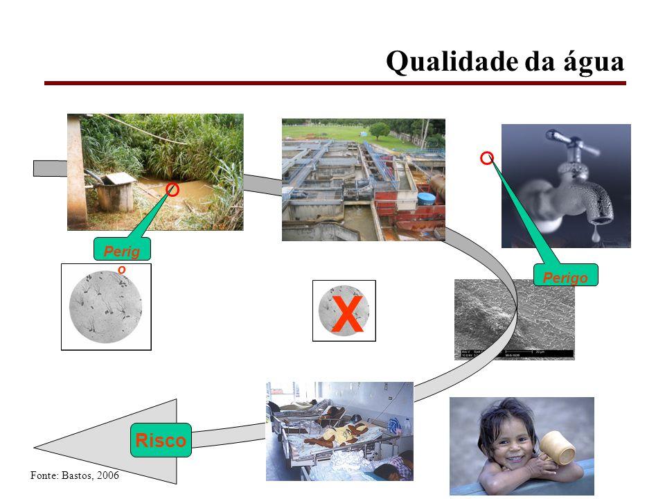 X Risco Perig o Qualidade da água Fonte: Bastos, 2006