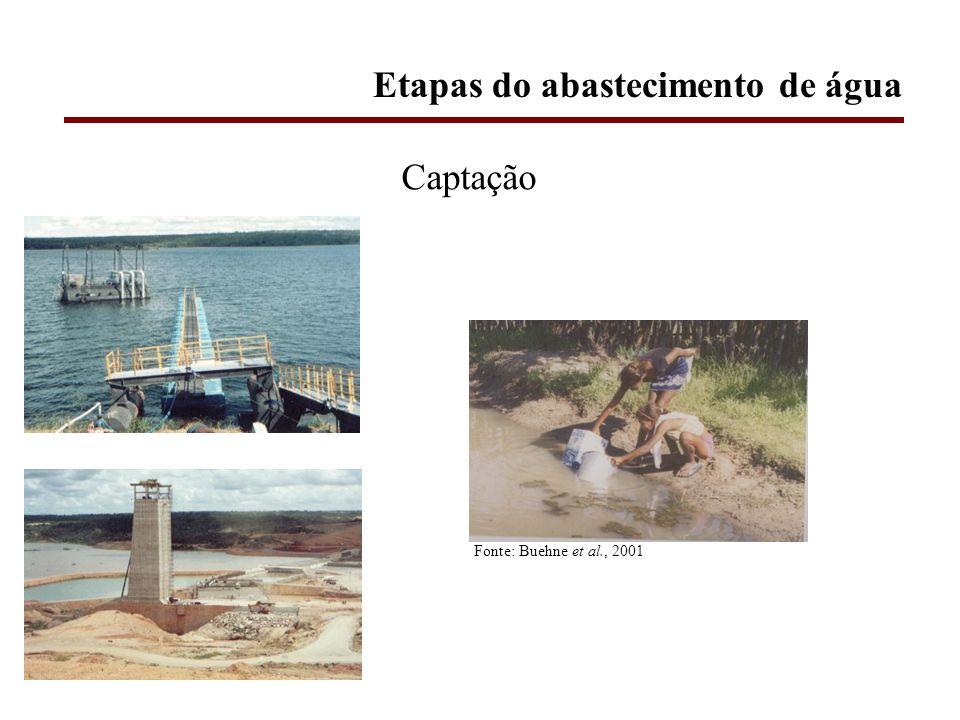Etapas do abastecimento de água Fonte: Buehne et al., 2001 Captação