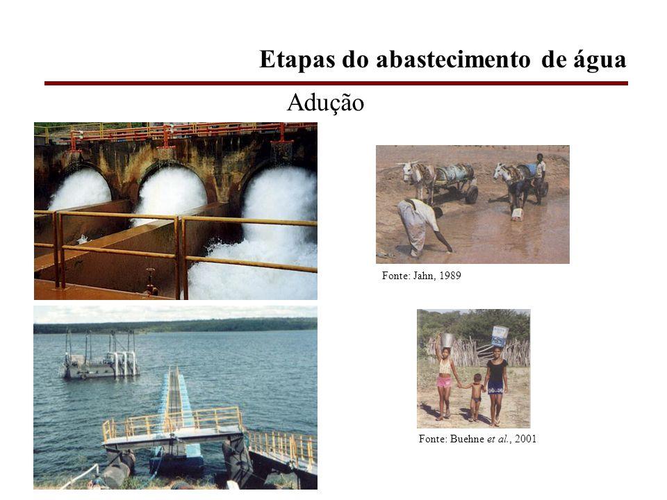Adução Fonte: Buehne et al., 2001 Fonte: Jahn, 1989 Etapas do abastecimento de água