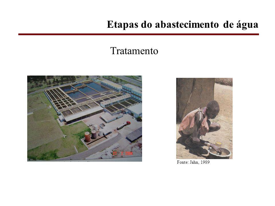 Tratamento Fonte: Jahn, 1989 Etapas do abastecimento de água