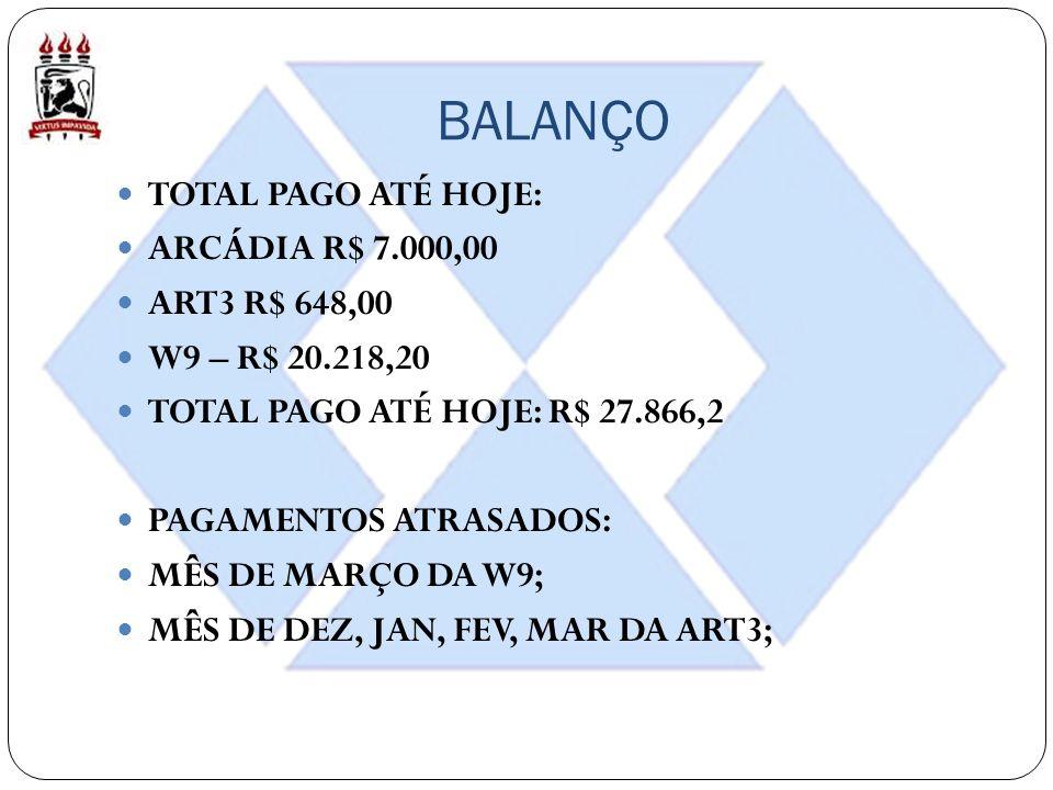 BALANÇO TOTAL PAGO ATÉ HOJE: ARCÁDIA R$ 7.000,00 ART3 R$ 648,00 W9 – R$ 20.218,20 TOTAL PAGO ATÉ HOJE: R$ 27.866,2 PAGAMENTOS ATRASADOS: MÊS DE MARÇO DA W9; MÊS DE DEZ, JAN, FEV, MAR DA ART3;