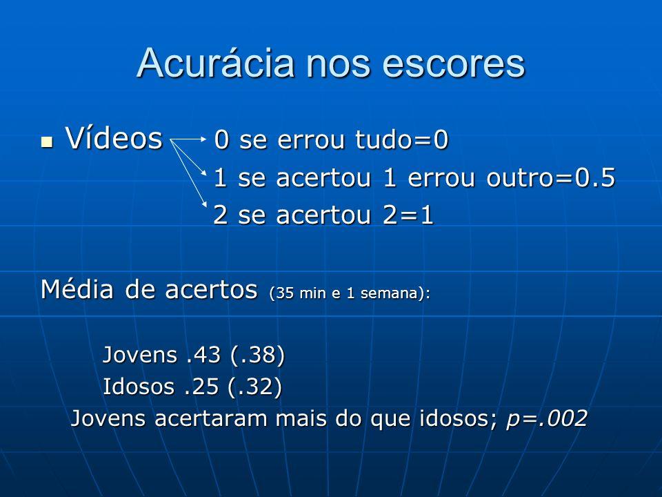 Acurácia nos escores Vídeos 0 se errou tudo=0 Vídeos 0 se errou tudo=0 1 se acertou 1 errou outro=0.5 1 se acertou 1 errou outro=0.5 2 se acertou 2=1