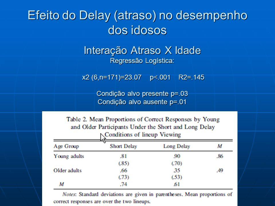 Efeito do Delay (atraso) no desempenho dos idosos Interação Atraso X Idade Regressão Logística: x2 (6,n=171)=23.07 p<.001 R2=.145 Condição alvo presen