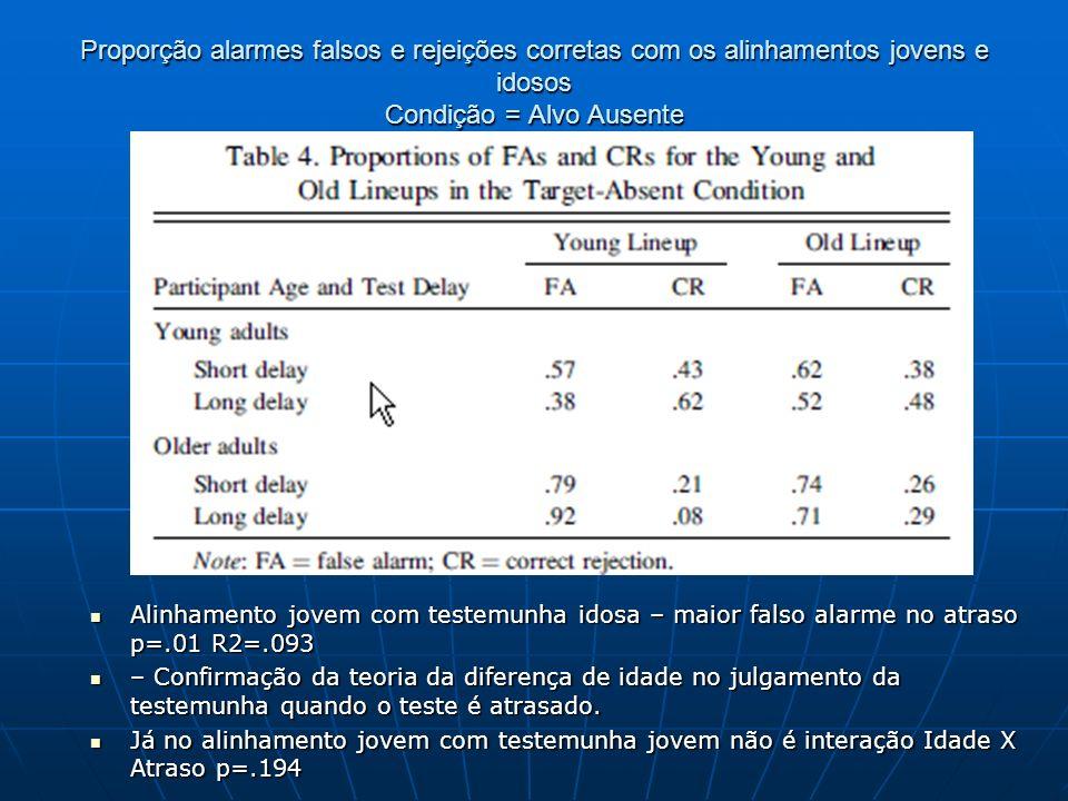 Proporção alarmes falsos e rejeições corretas com os alinhamentos jovens e idosos Condição = Alvo Ausente Alinhamento jovem com testemunha idosa – mai