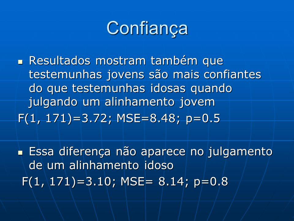Confiança Resultados mostram também que testemunhas jovens são mais confiantes do que testemunhas idosas quando julgando um alinhamento jovem Resultad