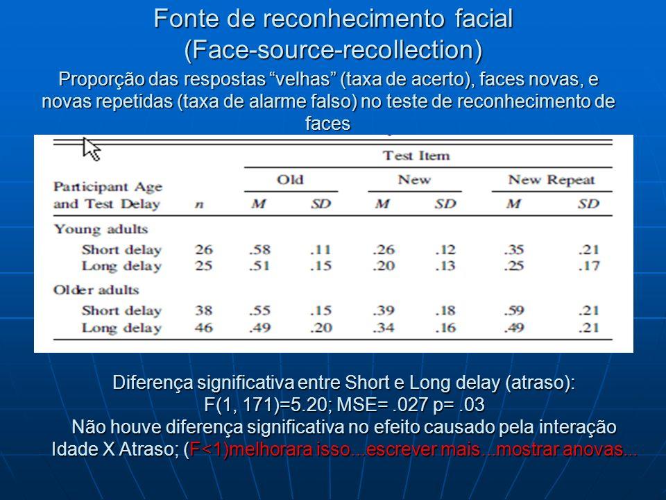 Fonte de reconhecimento facial (Face-source-recollection) Proporção das respostas velhas (taxa de acerto), faces novas, e novas repetidas (taxa de ala