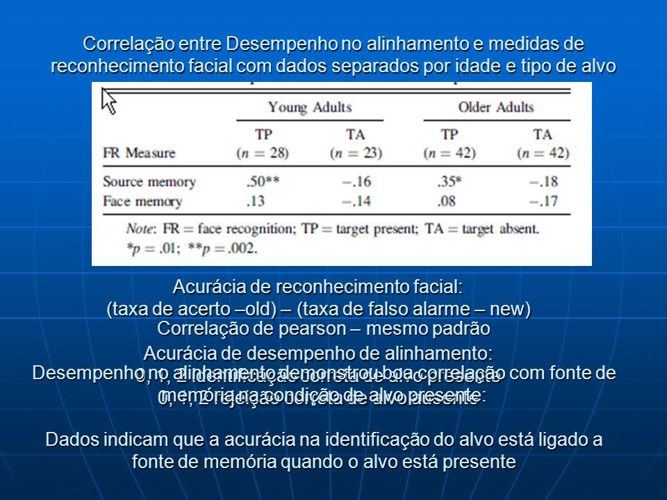 Correlação entre Desempenho no alinhamento e medidas de reconhecimento facial com dados separados por idade e tipo de alvo Acurácia de reconhecimento