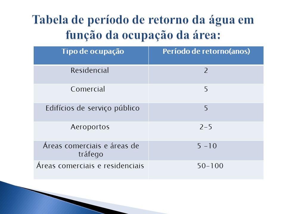 Tipo de ocupação Período de retorno(anos) Residencial 2 Comercial 5 Edifícios de serviço público 5 Aeroportos 2-5 Áreas comerciais e áreas de tráfego 5 -10 Áreas comerciais e residenciais 50-100