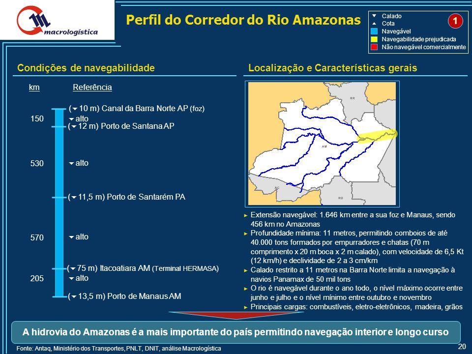 20 Perfil do Corredor do Rio Amazonas Condições de navegabilidadeLocalização e Características gerais Extensão navegável: 1.646 km entre a sua foz e Manaus, sendo 456 km no Amazonas Profundidade mínima: 11 metros, permitindo comboios de até 40.000 tons formados por empurradores e chatas (70 m comprimento x 20 m boca x 2 m calado), com velocidade de 6,5 Kt (12 km/h) e declividade de 2 a 3 cm/km Calado restrito a 11 metros na Barra Norte limita a navegação à navios Panamax de 50 mil tons O rio é navegável durante o ano todo, o nível máximo ocorre entre junho e julho e o nível mínimo entre outubro e novembro Principais cargas: combustíveis, eletro-eletrônicos, madeira, grãos Fonte: Antaq, Ministério dos Transportes, PNLT, DNIT, análise Macrologística A hidrovia do Amazonas é a mais importante do país permitindo navegação interior e longo curso ( 13,5 m) Porto de Manaus AM ( 10 m) Canal da Barra Norte AP (foz) kmReferência ( 75 m) Itacoatiara AM (Terminal HERMASA ) ( 11,5 m) Porto de Santarém PA ( 12 m) Porto de Santana AP alto 205 570 530 150 1 Navegável Calado Cota Não navegável comercialmente Navegabilidade prejudicada
