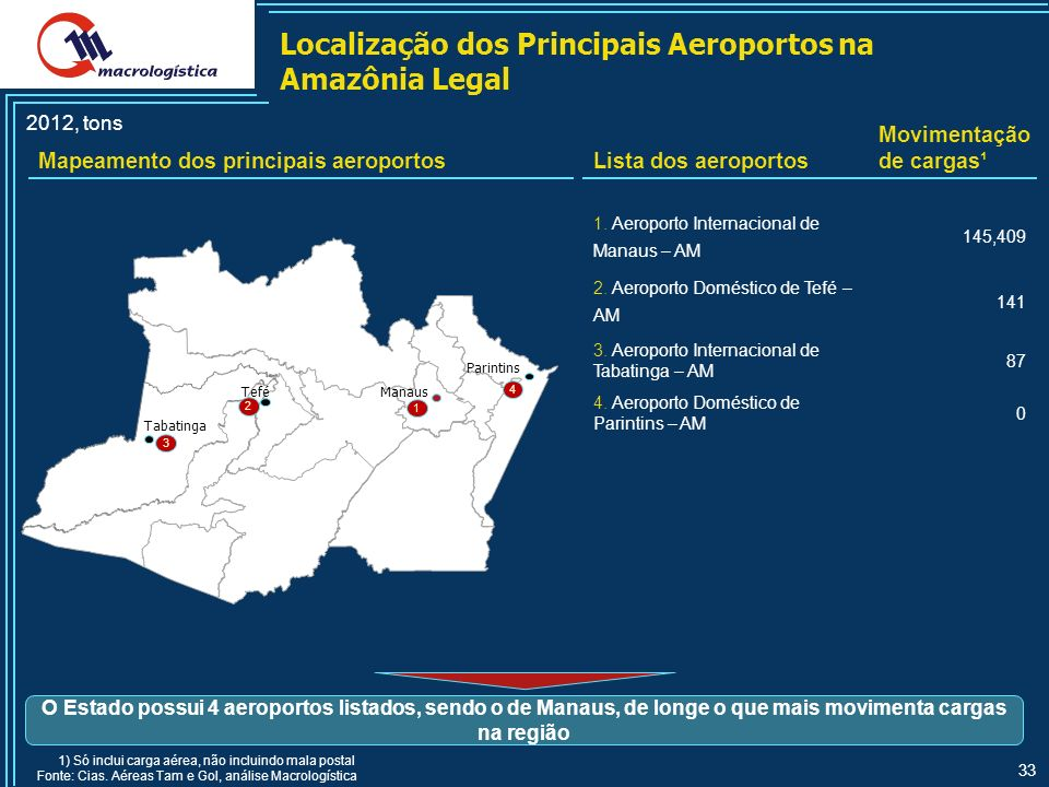 33 Localização dos Principais Aeroportos na Amazônia Legal 2012, tons Manaus 1 Parintins 4 Tefé 2 Tabatinga 3 Mapeamento dos principais aeroportosLista dos aeroportos Movimentação de cargas¹ 1.
