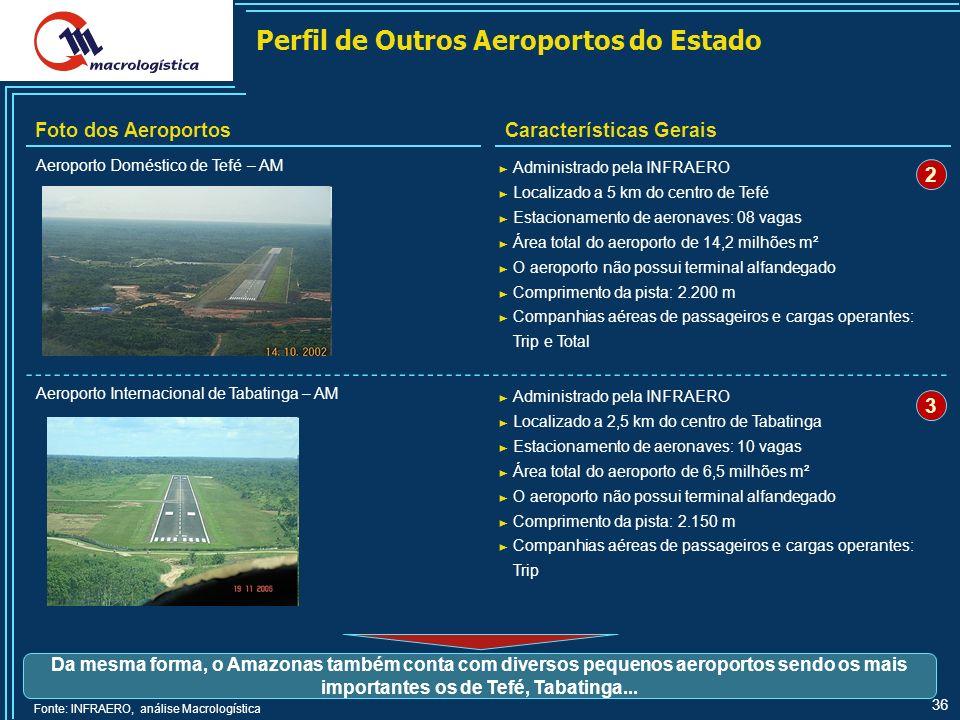 36 Perfil de Outros Aeroportos do Estado Foto dos AeroportosCaracterísticas Gerais Fonte: INFRAERO, análise Macrologística Da mesma forma, o Amazonas também conta com diversos pequenos aeroportos sendo os mais importantes os de Tefé, Tabatinga...