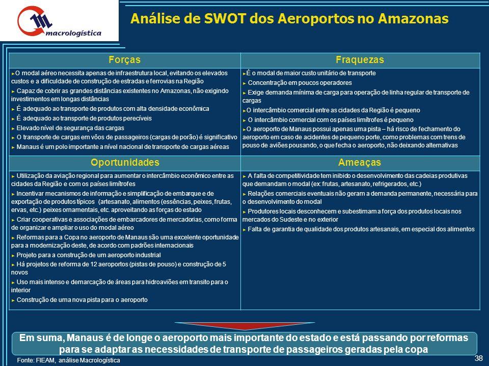 38 Análise de SWOT dos Aeroportos no Amazonas ForçasFraquezas O modal aéreo necessita apenas de infraestrutura local, evitando os elevados custos e a dificuldade de construção de estradas e ferrovias na Região Capaz de cobrir as grandes distâncias existentes no Amazonas, não exigindo investimentos em longas distâncias É adequado ao transporte de produtos com alta densidade econômica É adequado ao transporte de produtos perecíveis Elevado nível de segurança das cargas O transporte de cargas em vôos de passageiros (cargas de porão) é significativo Manaus é um polo importante a nível nacional de transporte de cargas aéreas É o modal de maior custo unitário de transporte Concentração em poucos operadores Exige demanda mínima de carga para operação de linha regular de transporte de cargas O intercâmbio comercial entre as cidades da Região é pequeno O intercâmbio comercial com os países limítrofes é pequeno O aeroporto de Manaus possui apenas uma pista – há risco de fechamento do aeroporto em caso de acidentes de pequeno porte, como problemas com trens de pouso de aviões pousando, o que fecha o aeroporto, não deixando alternativas OportunidadesAmeaças Utilização da aviação regional para aumentar o intercâmbio econômico entre as cidades da Região e com os países limítrofes Incentivar mecanismos de informação e simplificação de embarque e de exportação de produtos típicos (artesanato, alimentos (essências, peixes, frutas, ervas, etc.) peixes ornamentais, etc.