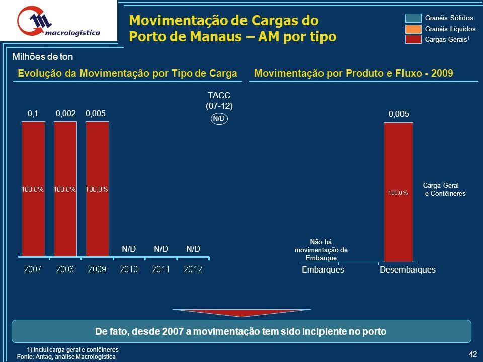 42 Movimentação de Cargas do Porto de Manaus – AM por tipo Evolução da Movimentação por Tipo de CargaMovimentação por Produto e Fluxo - 2009 Granéis Sólidos Granéis Líquidos Cargas Gerais 1 Milhões de ton 0,1 TACC (07-12) N/D EmbarquesDesembarques Carga Geral e Contêineres 0,002 Não há movimentação de Embarque 0,005 N/D 1) Inclui carga geral e contêineres Fonte: Antaq, análise Macrologística De fato, desde 2007 a movimentação tem sido incipiente no porto