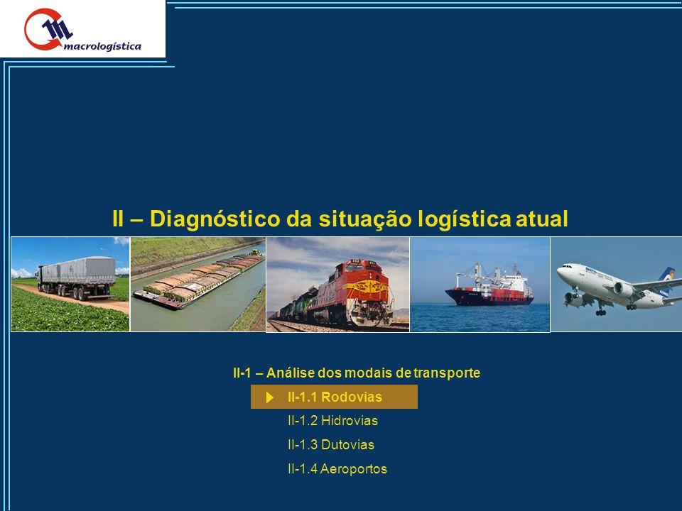 5 II – Diagnóstico da situação logística atual II-1 – Análise dos modais de transporte II-1.1 Rodovias II-1.2 Hidrovias II-1.3 Dutovias II-1.4 Aeroportos