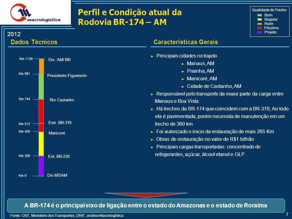 7 Perfil e Condição atual da Rodovia BR-174 – AM Dados TécnicosCaracterísticas Gerais 2012 Qualidade do Trecho Bom Regular Ruim Péssimo Projeto Fonte: CNT, Ministério dos Transportes, DNIT, análise Macrologística A BR-174 é o principal eixo de ligação entre o estado do Amazonas e o estado de Roraima Div MT/AM Div.