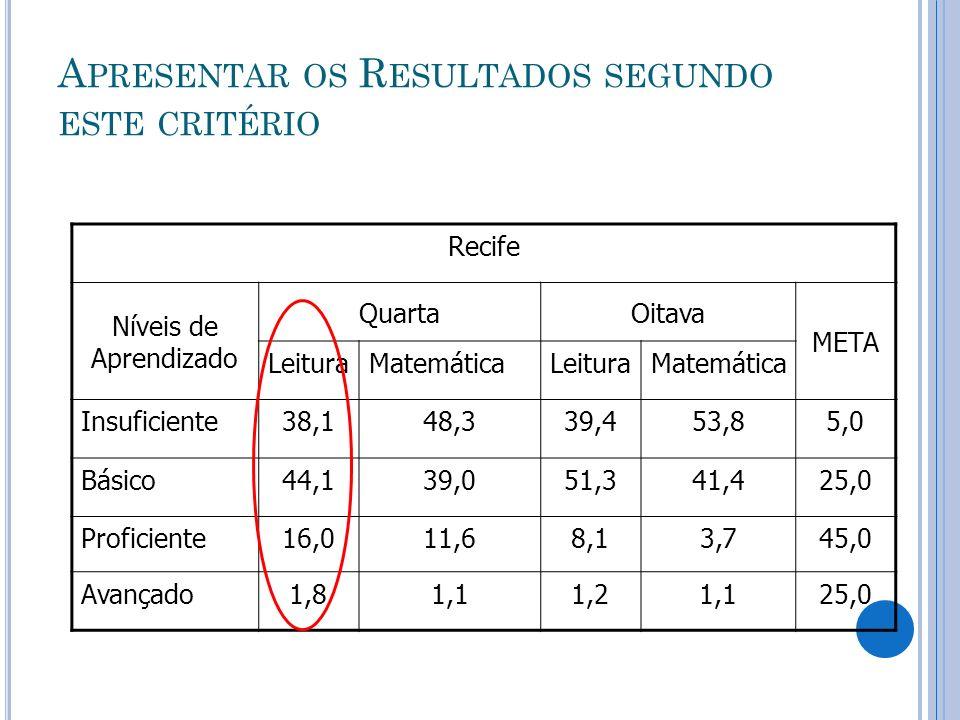 A PRESENTAR OS R ESULTADOS SEGUNDO ESTE CRITÉRIO Recife Níveis de Aprendizado QuartaOitava META LeituraMatemáticaLeituraMatemática Insuficiente38,148,