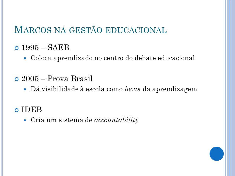 M ARCOS NA GESTÃO EDUCACIONAL 1995 – SAEB Coloca aprendizado no centro do debate educacional 2005 – Prova Brasil Dá visibilidade à escola como locus d