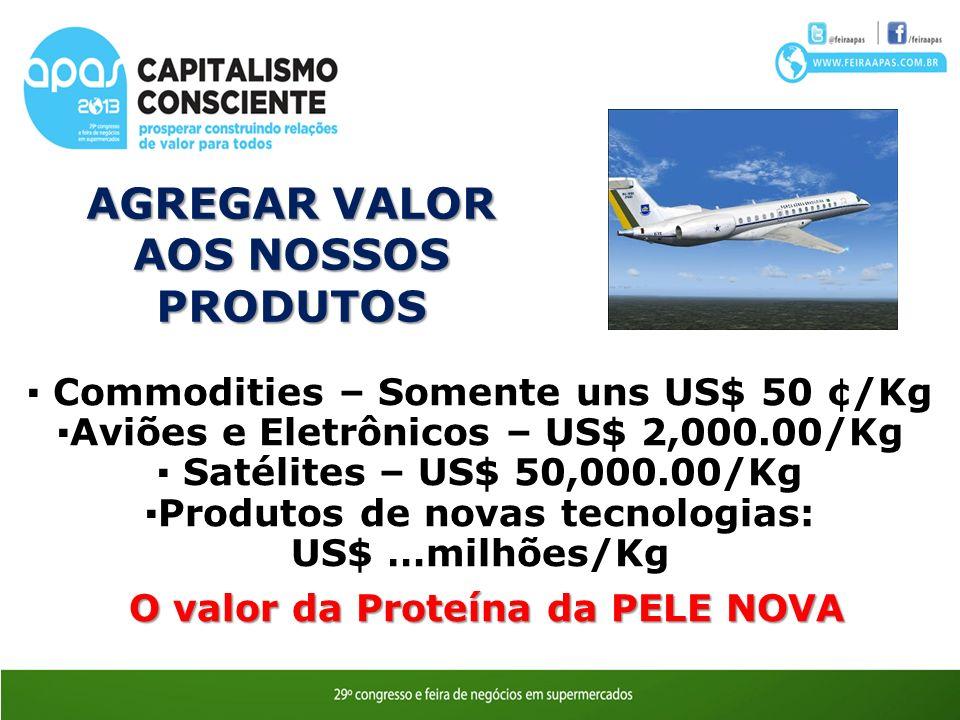 AGREGAR VALOR AOS NOSSOS PRODUTOS Commodities – Somente uns US$ 50 ¢/Kg Aviões e Eletrônicos – US$ 2,000.00/Kg Satélites – US$ 50,000.00/Kg Produtos de novas tecnologias: US$ …milhões/Kg O valor da Proteína da PELE NOVA O valor da Proteína da PELE NOVA