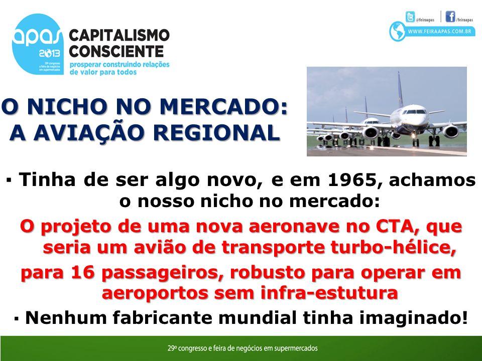 O NICHO NO MERCADO: A AVIAÇÃO REGIONAL Tinha de ser algo novo, e e m 1965, achamos o nosso nicho no mercado: O projeto de uma nova aeronave no CTA, que seria um avião de transporte turbo-hélice, para 16 passageiros, robusto para operar em aeroportos sem infra-estutura Nenhum fabricante mundial tinha imaginado!