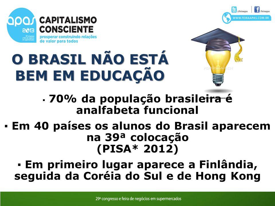 O BRASIL NÃO ESTÁ BEM EM EDUCAÇÃO Ozires Silva 70% da população brasileira é analfabeta funcional Em 40 países os alunos do Brasil aparecem na 39ª colocação (PISA* 2012) Em primeiro lugar aparece a Finlândia, seguida da Coréia do Sul e de Hong Kong