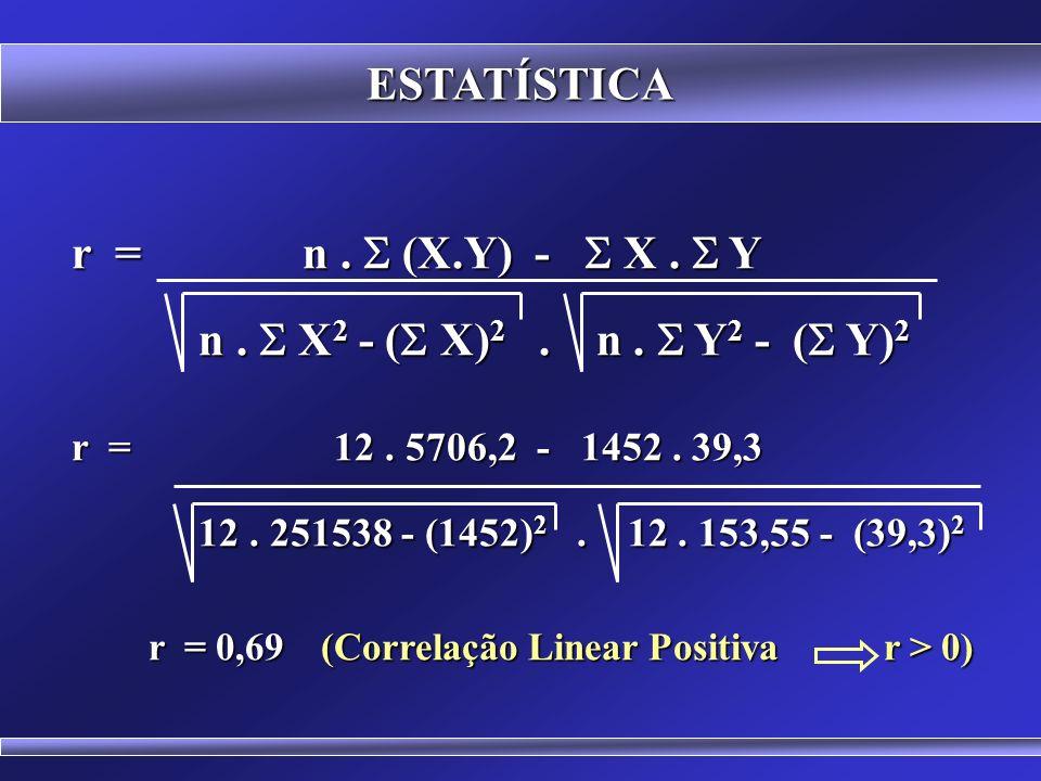 ESTATÍSTICA Cálculo do coeficiente de correlação para os dados das variáveis X = população residente e Y = taxa de cresc. populacional, em 12 vilarejo