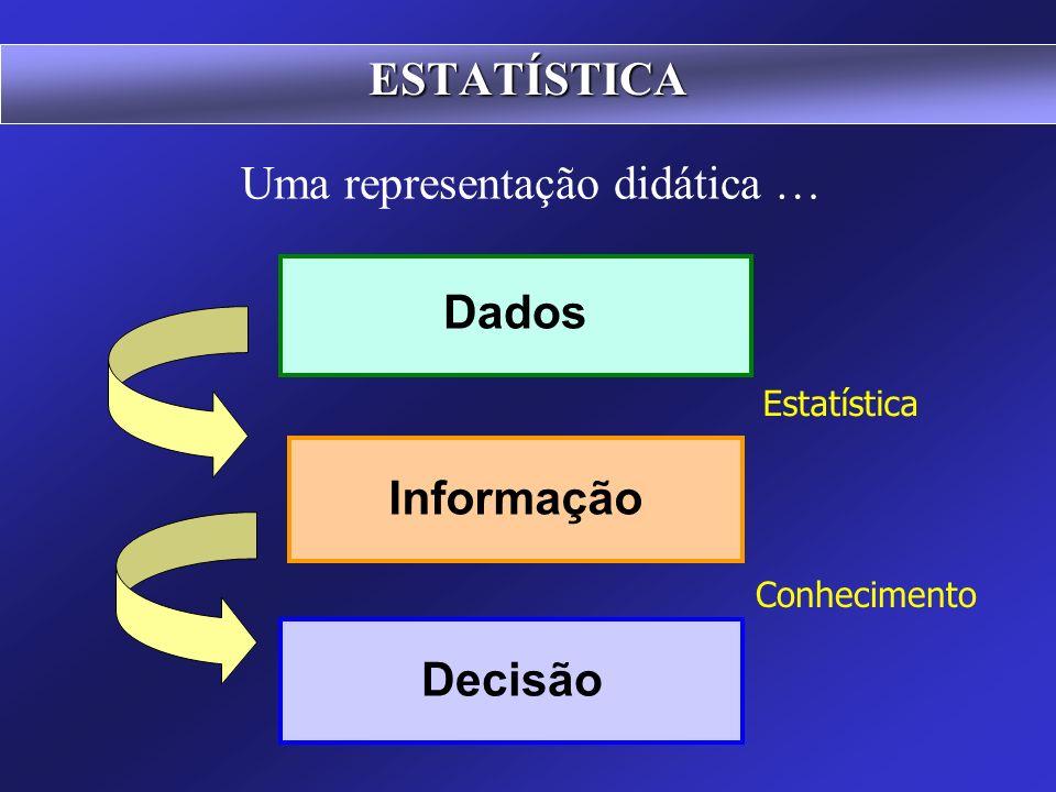 4) Exposição ou apresentação dos dados ESTATÍSTICA 5) Análise dos resultados Por mais diversa que seja a finalidade que se tenha em vista, os dados de