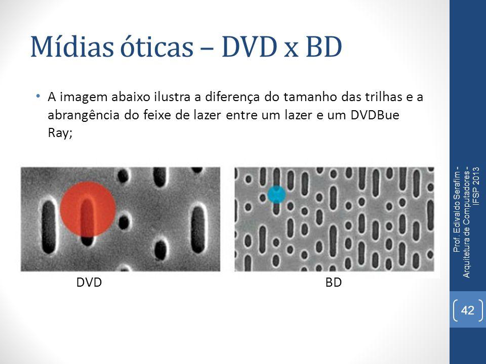 Mídias óticas – DVD x BD A imagem abaixo ilustra a diferença do tamanho das trilhas e a abrangência do feixe de lazer entre um lazer e um DVDBue Ray;