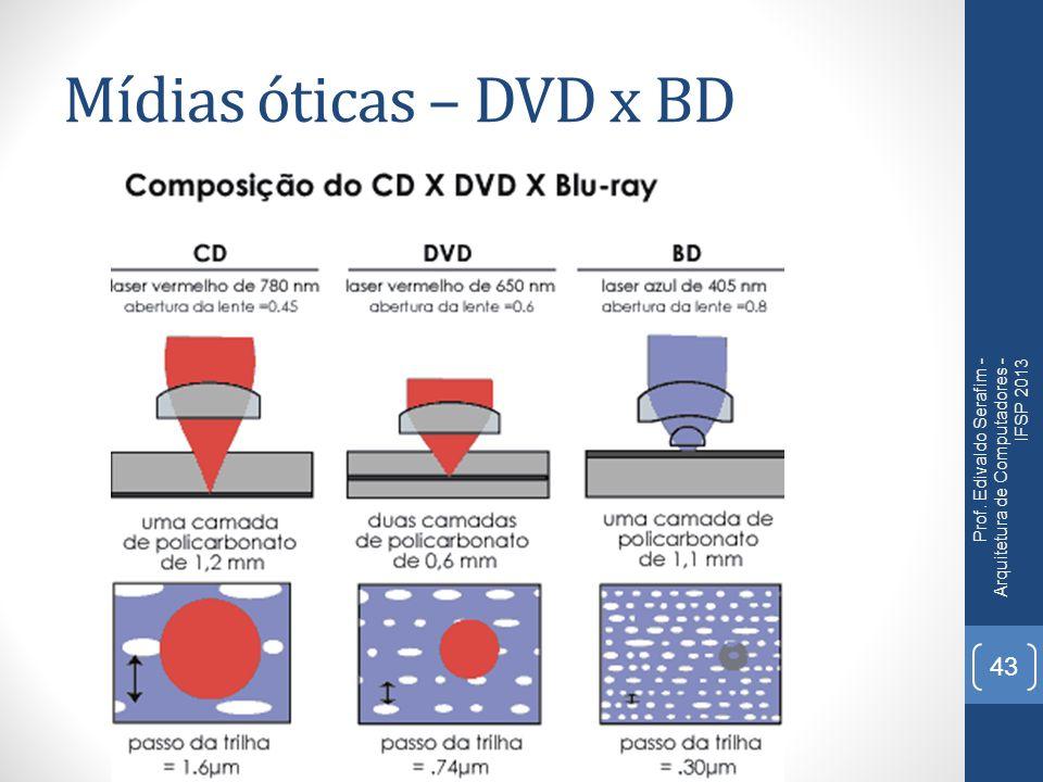 Mídias óticas – DVD x BD Prof. Edivaldo Serafim - Arquitetura de Computadores - IFSP 2013 43