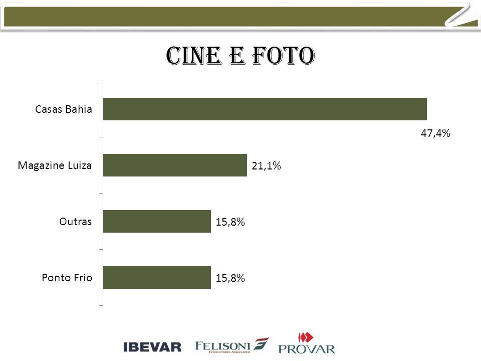 Cine e foto 25,0% 20,8% 12,5% 8,3%