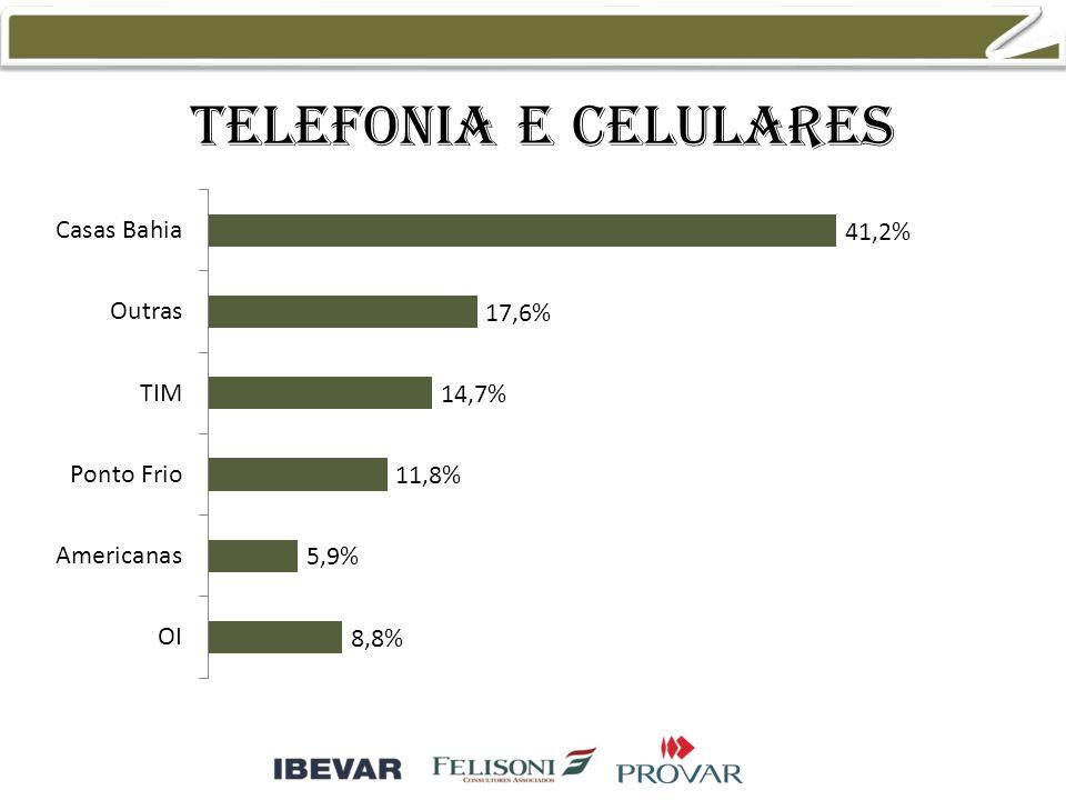 Telefonia e celulares 30,8% 23,1% 10,3% 17,9%