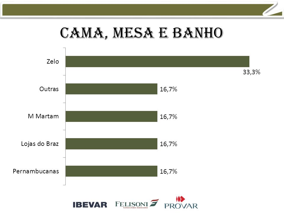 Cama, mesa e banho 37,5% 25,0%