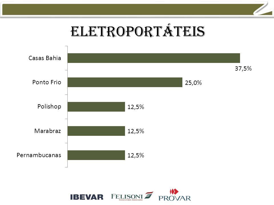 eletroportáteis 38,5% 46,2% 15,4%