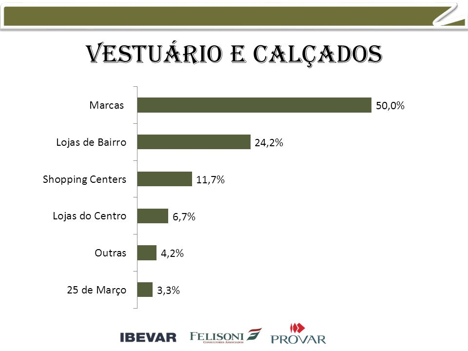 Vestuário e calçados 50,6% 27,1% 15,3% 5,9%