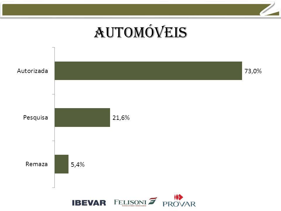 automóveis 57,7% 30,8% 57,7% 30,8% 11,5%
